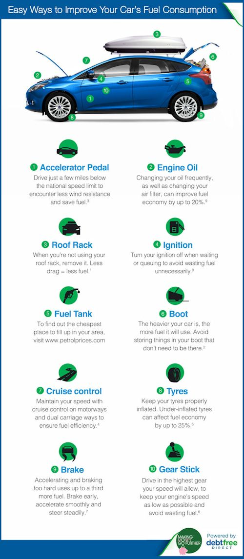 Debt Free Direct Easy ways to improve your car's fuel consumption