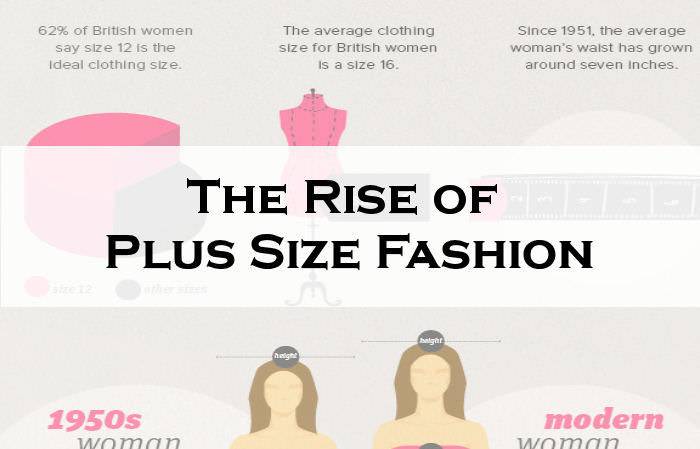 The Rise of Plus Size Fashion